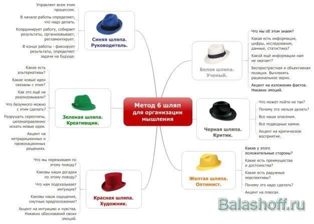 Про творчество и метод 6 шляп